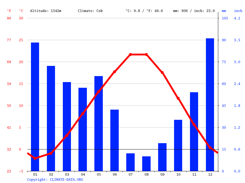 Climate graph // Weather by Month, Hadim