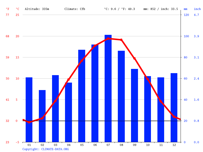 Climate graph // Weather by Month, Regensburg