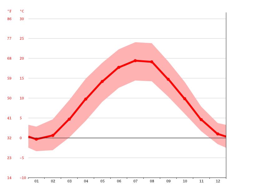 Temperatur Regensburg