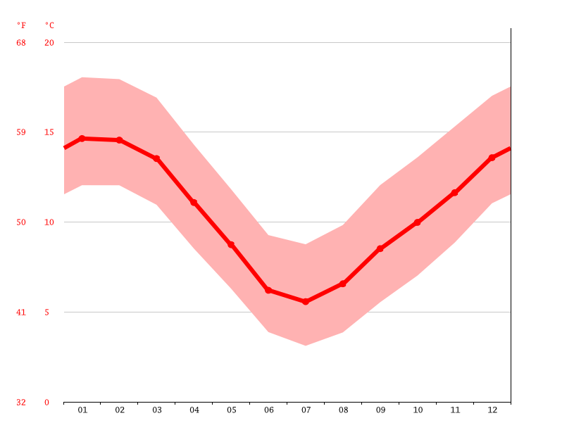 Temperature graph, Oamaru