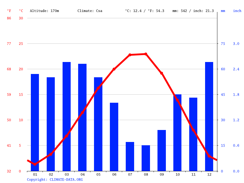 Climate graph // Weather by Month, İnhisar