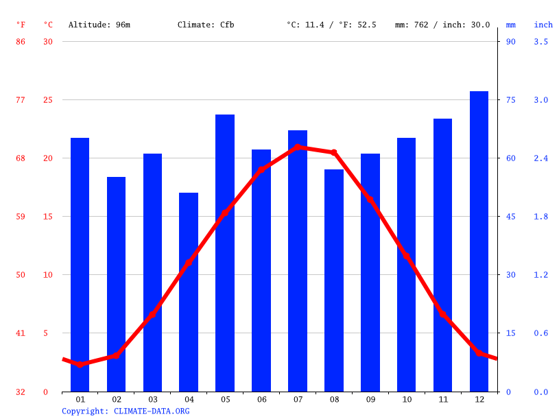 Climate graph // Weather by Month, Ludwigshafen am Rhein
