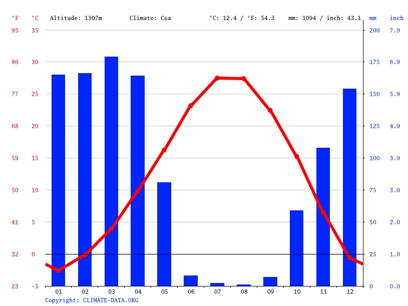 Climate graph // Weather by Month, Çukurca