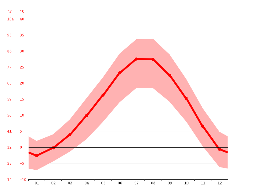 average temperature, Çukurca