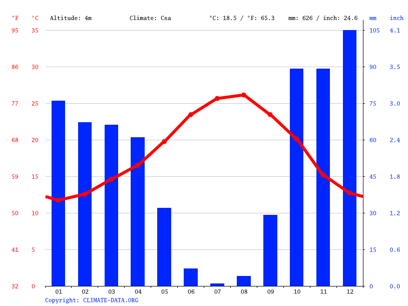 Climate graph // Weather by Month, Cádiz