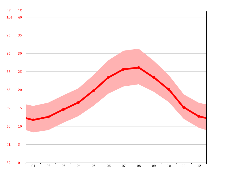 Temperature graph, Cádiz