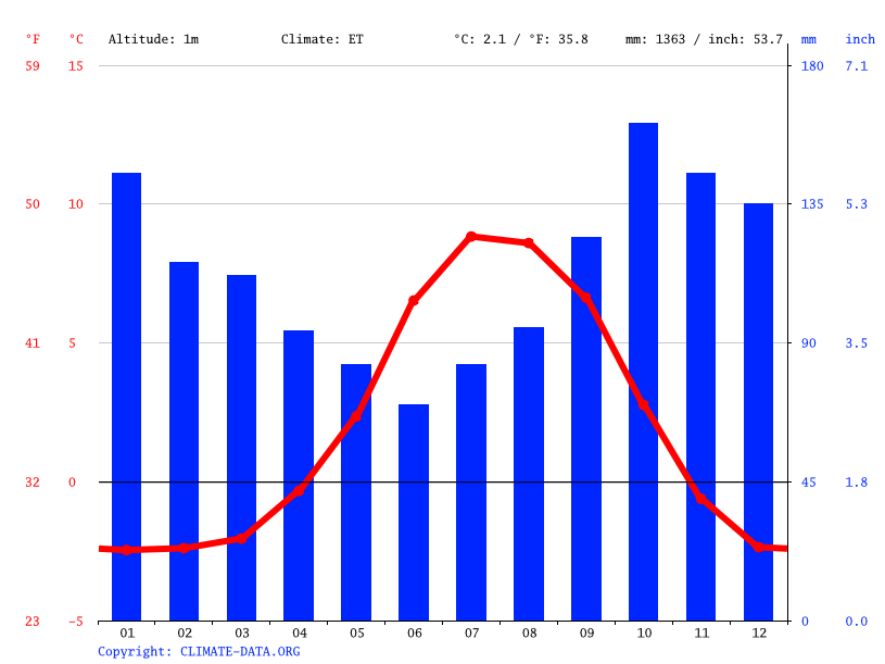 Climate graph // Weather by Month, Bakkagerði