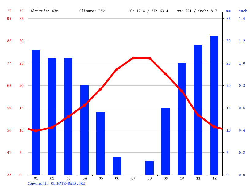 Climate graph // Weather by Month, Almeria