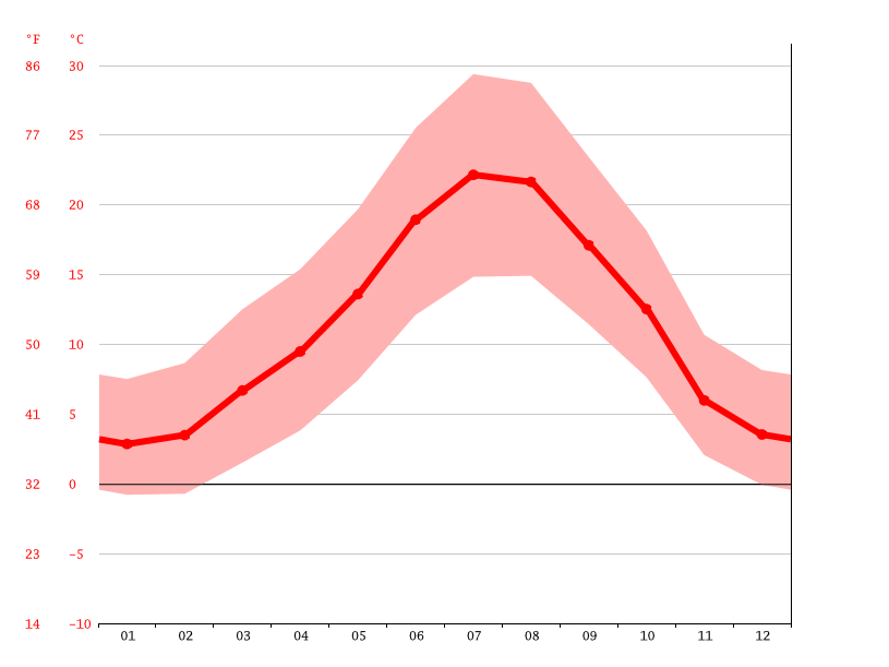 average temperature, Teruel