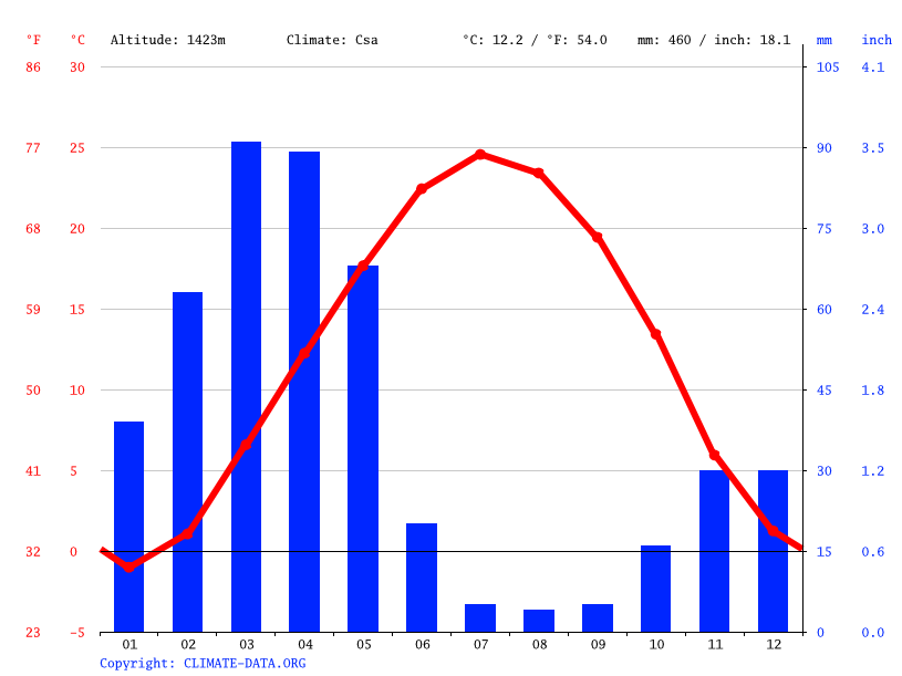 Climate graph // Weather by Month, Noqondar