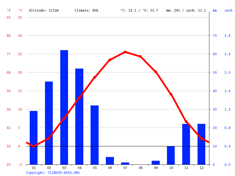 Climate graph // Weather by Month, Virani
