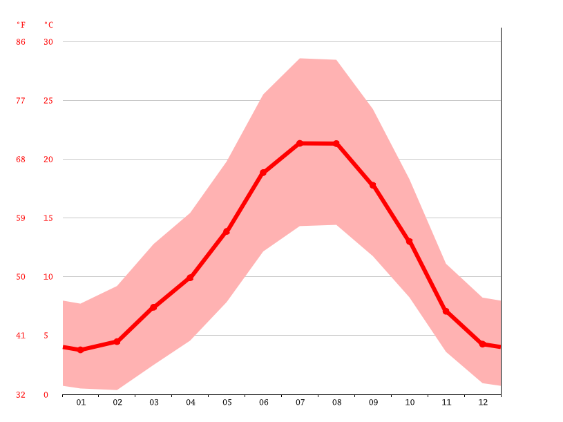 Temperature graph, Palencia