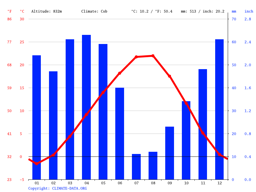 Climate graph // Weather by Month, Uğurludağ