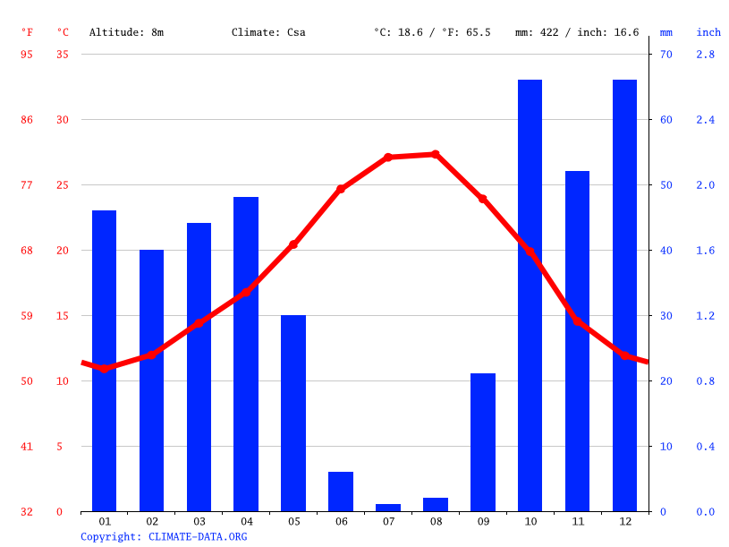 Climate graph // Weather by Month, Huelva