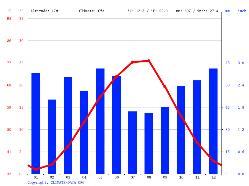 Climate graph // Weather by Month, Yablonovskiy