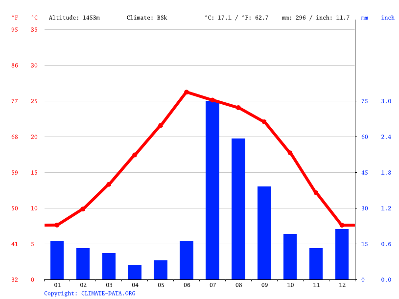 Climate graph // Weather by Month, Nuevo Casas Grandes