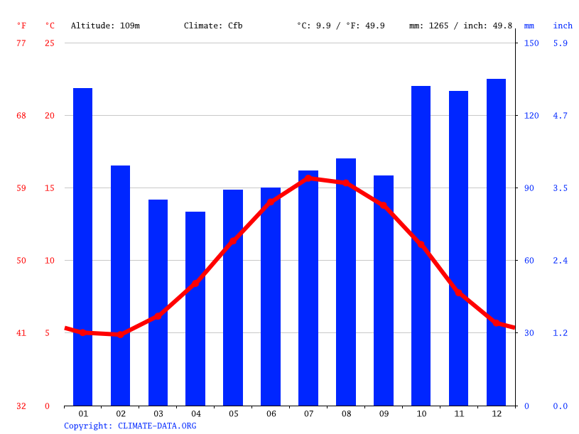 Climate graph // Weather by Month, Cwmgwili
