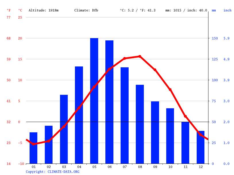 Climate graph // Weather by Month, Sevan