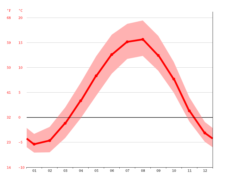 Temperature graph, Sevan