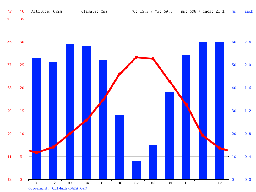 Climate graph // Weather by Month, Granada