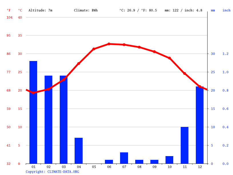 Climate graph // Weather by Month, Dibba Al-Hisn