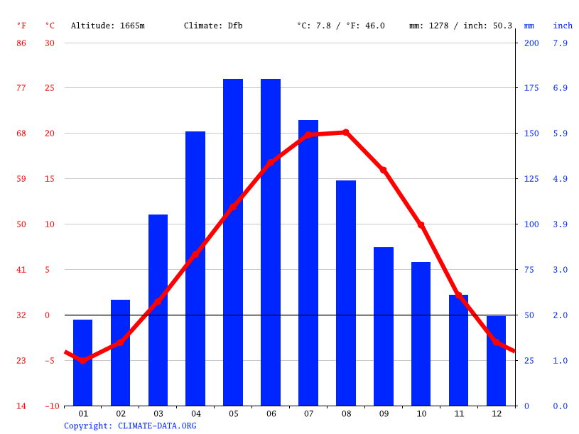Climate graph // Weather by Month, Charentsavan