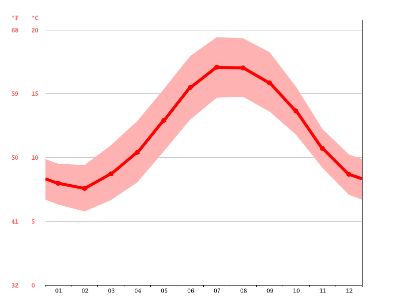 Temperature graph, Logonna-Daoulas