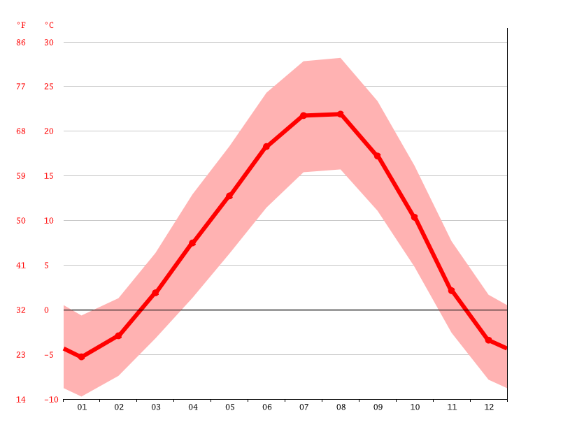 Temperature graph, Abovyan
