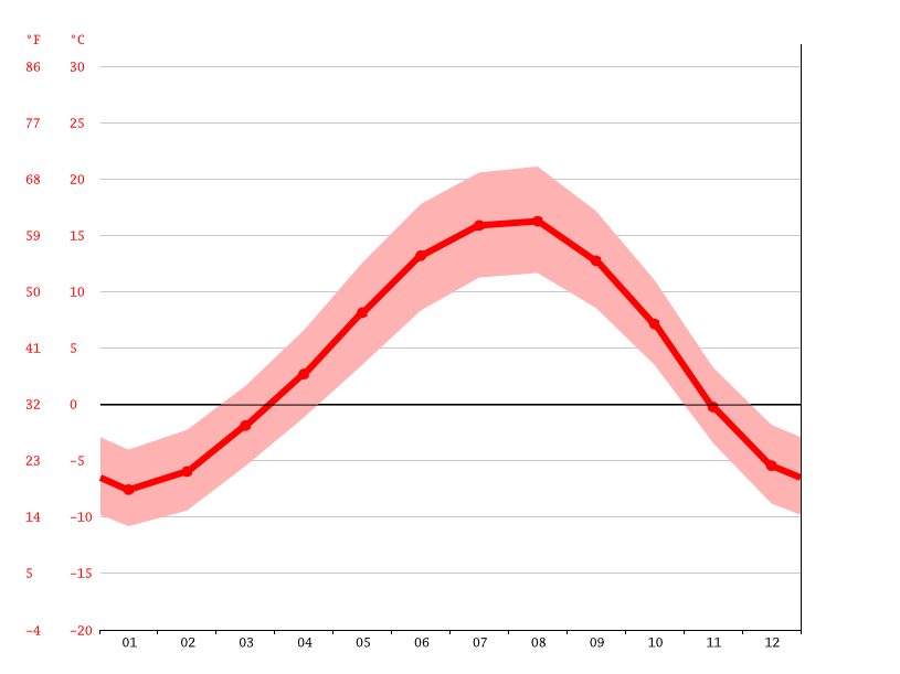 Temperature graph, Martuni