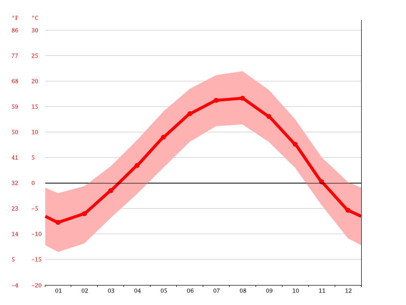 Temperature graph, Vardenis