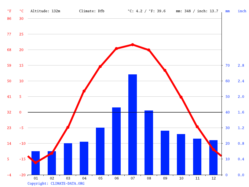 Climate graph // Weather by Month, Pavlodar