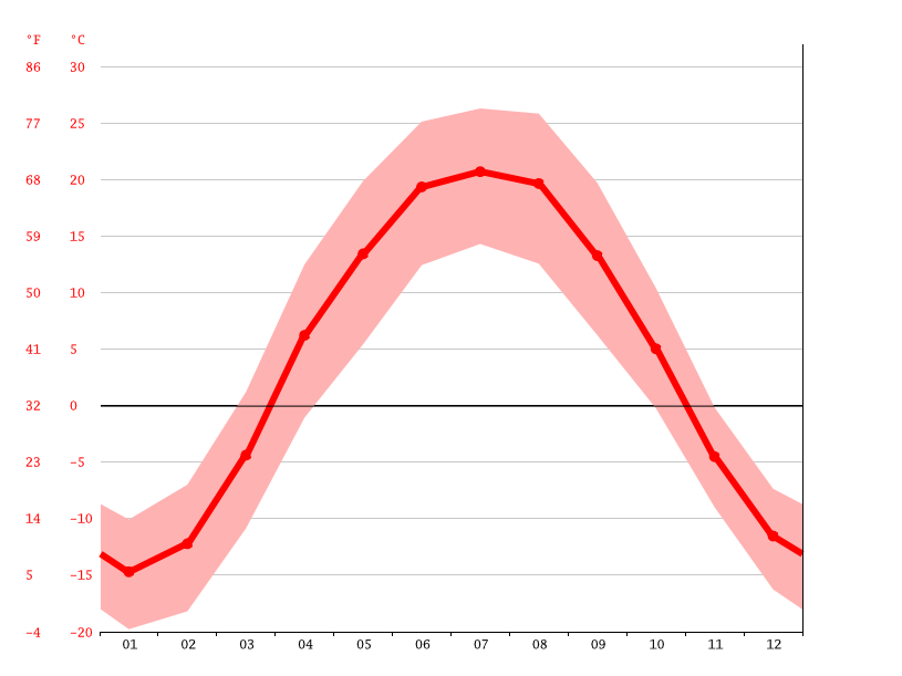 average temperature, Ust-Kamenogorsk