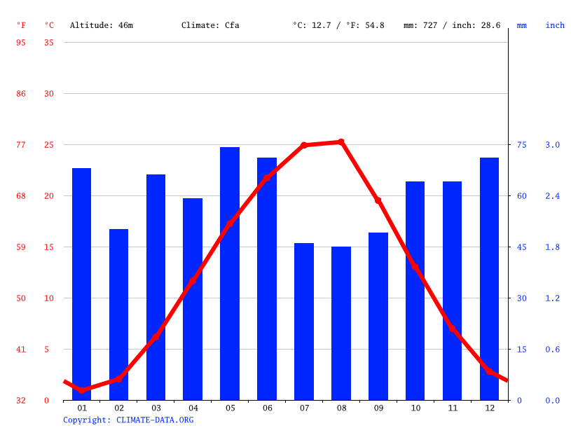 Climate graph // Weather by Month, Adygeysk
