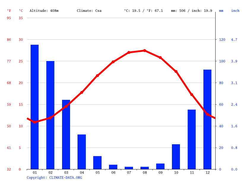 Climate graph // Weather by Month, Nazerat Illit