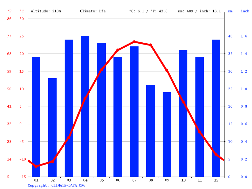 Climate graph // Weather by Month, Aktobe