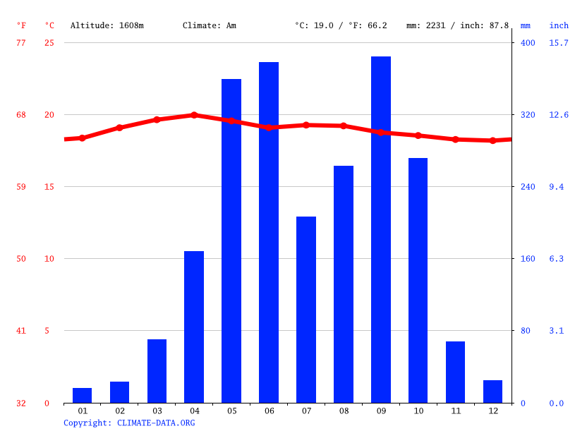 Climate graph // Weather by Month, San Lucas Tolimán