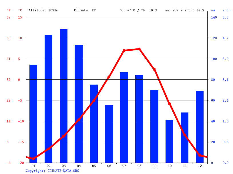Climate graph // Weather by Month, Dras