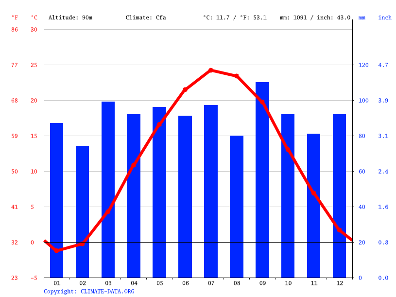 Climate graph // Weather by Month, Harrisburg