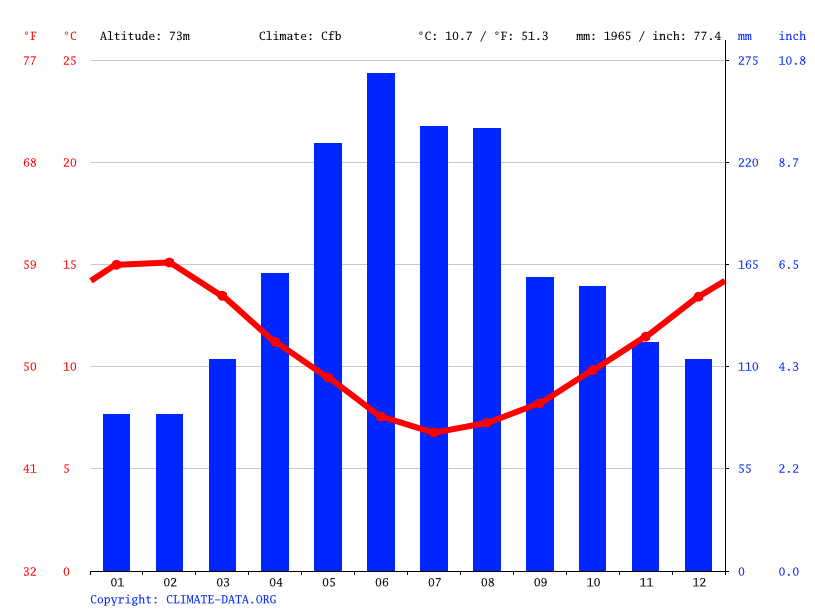 Climate graph // Weather by Month, Puerto Varas