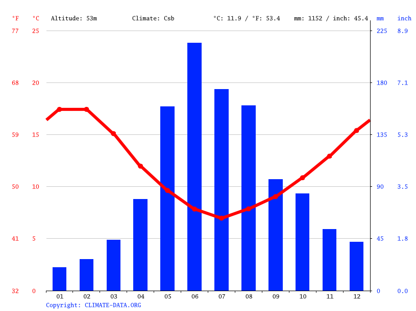 Climate graph // Weather by Month, Galvarino