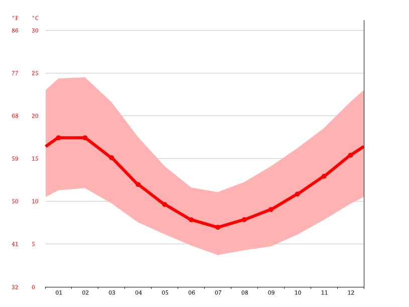 Temperature graph, Galvarino