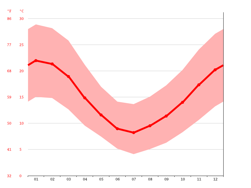 Temperature graph, Molina