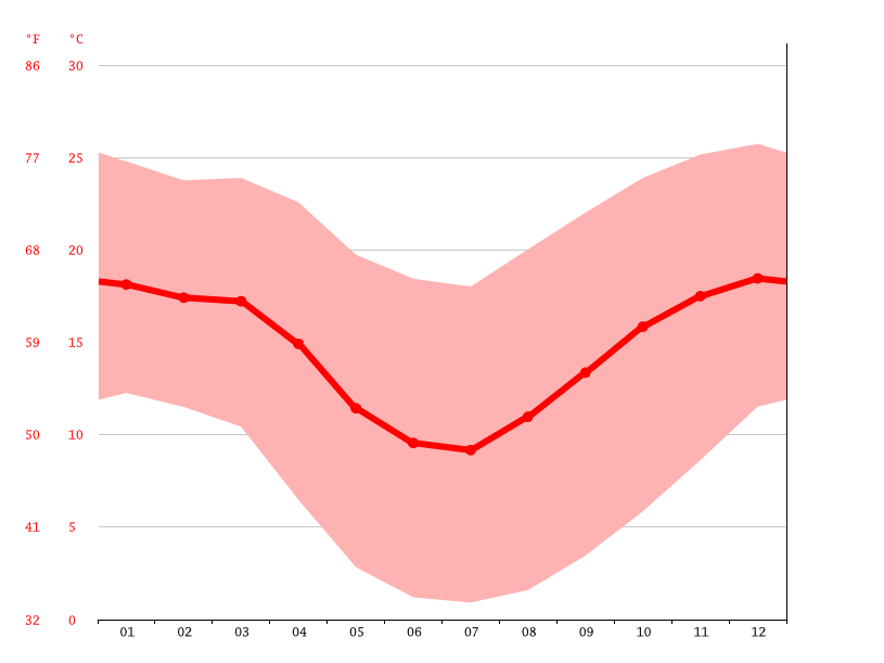 average temperatures, San Pedro de Atacama