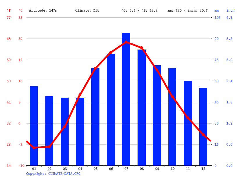 Climate graph // Weather by Month, Vitebsk