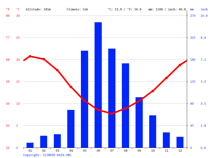 Climate graph // Weather by Month, San Carlos