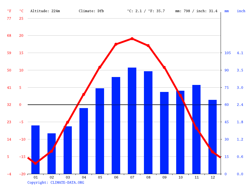 Climate graph // Weather by Month, Osinniki