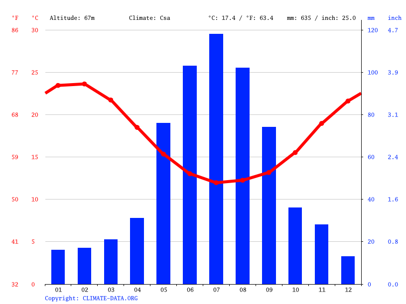 Climate graph // Weather by Month, Waroona