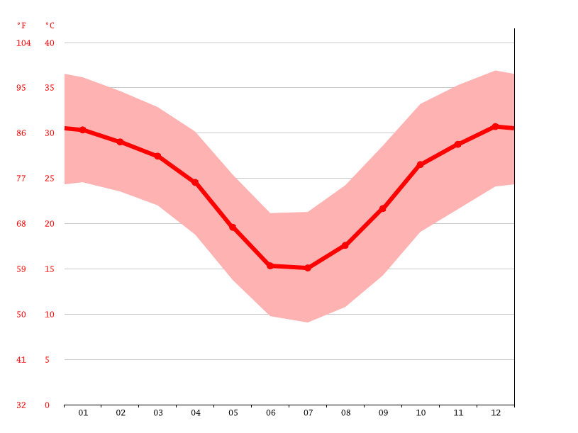 Gráfico de temperatura, Packsaddle Village