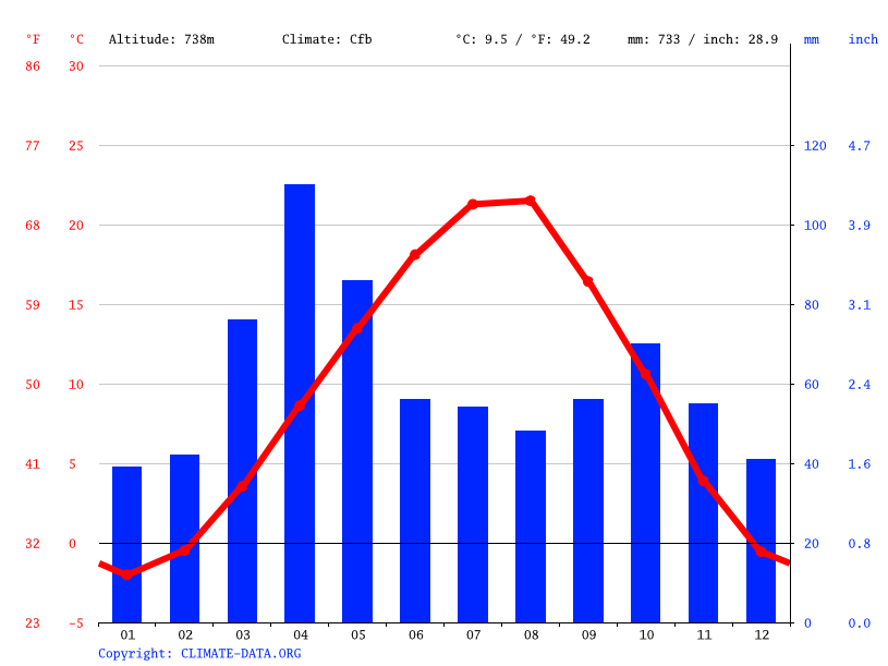 Climate graph // Weather by Month, Telavi