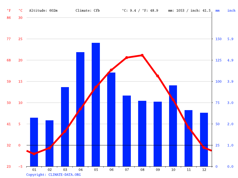 Climate graph // Weather by Month, Gori